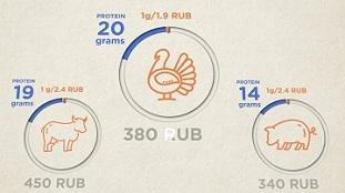 Анимационный видеоролик с инфографикой для ТМ Дамате © Креативное агентство KENGURU