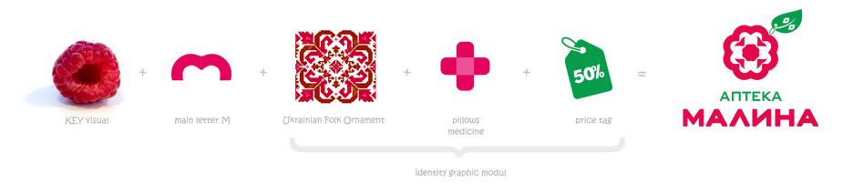 Аптека Малина - Концепция логотипа